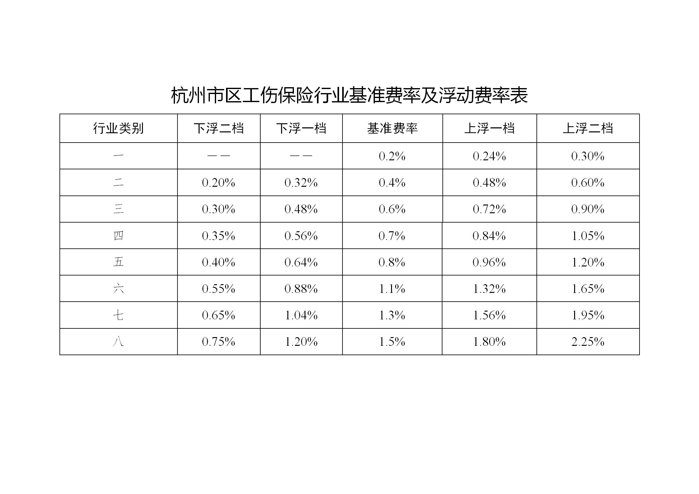 杭州市工伤保险费率浮动实施办法解读